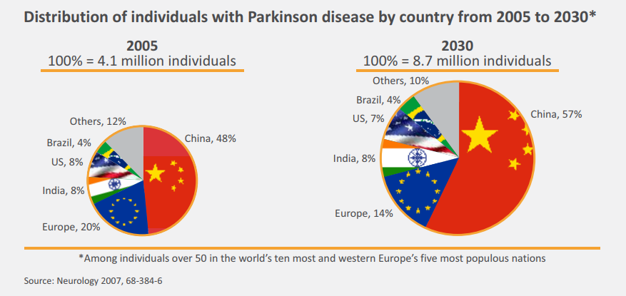 Parkinson disease by country